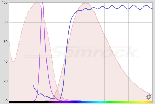 excitation emission plot