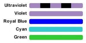 SFA color codes for light + filter sets
