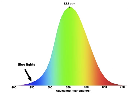 Relative lumens versus wavelength