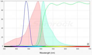 Fluorophore excitation/emission, light source, barrier filter