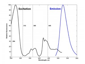 Willemite excitation and emission spectra
