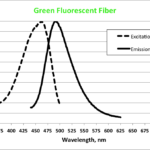 Spectra of a green-fluorescent